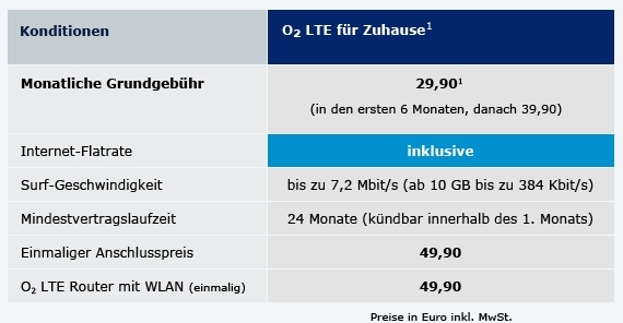 LTE-Internet bei o2