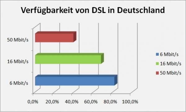 DSL-Verfügbarkeit anhand DSL-Geschwindigkeit