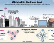Telekom LTE Infografik