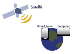 Satellit-Internet