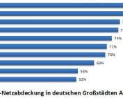 LTE-Netzabdeckung in Deutschland August/September