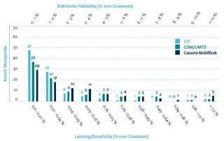 IZMF-Messungen: Immissionen durch LTE, GSM und UMTS