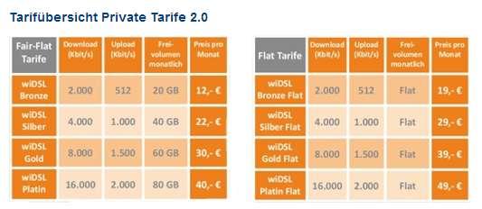 Eine Übersicht aller wiDSL-Tarife für Privatkunden