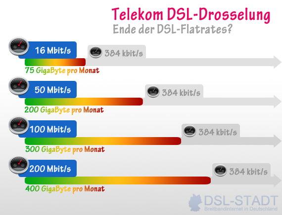 DSL-Drosselung der Telekom