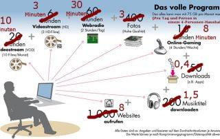Telekom 75 GB Infografik