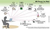 Telekom 200 GB Infografik