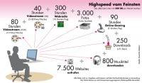 Telekom 400 GB Infografik