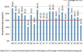 xDSL-Speed der EU-Länder