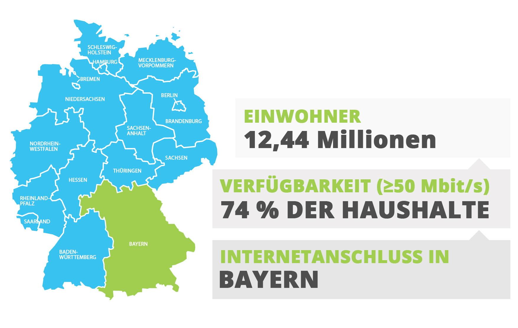 Internetanschluss in Bayern