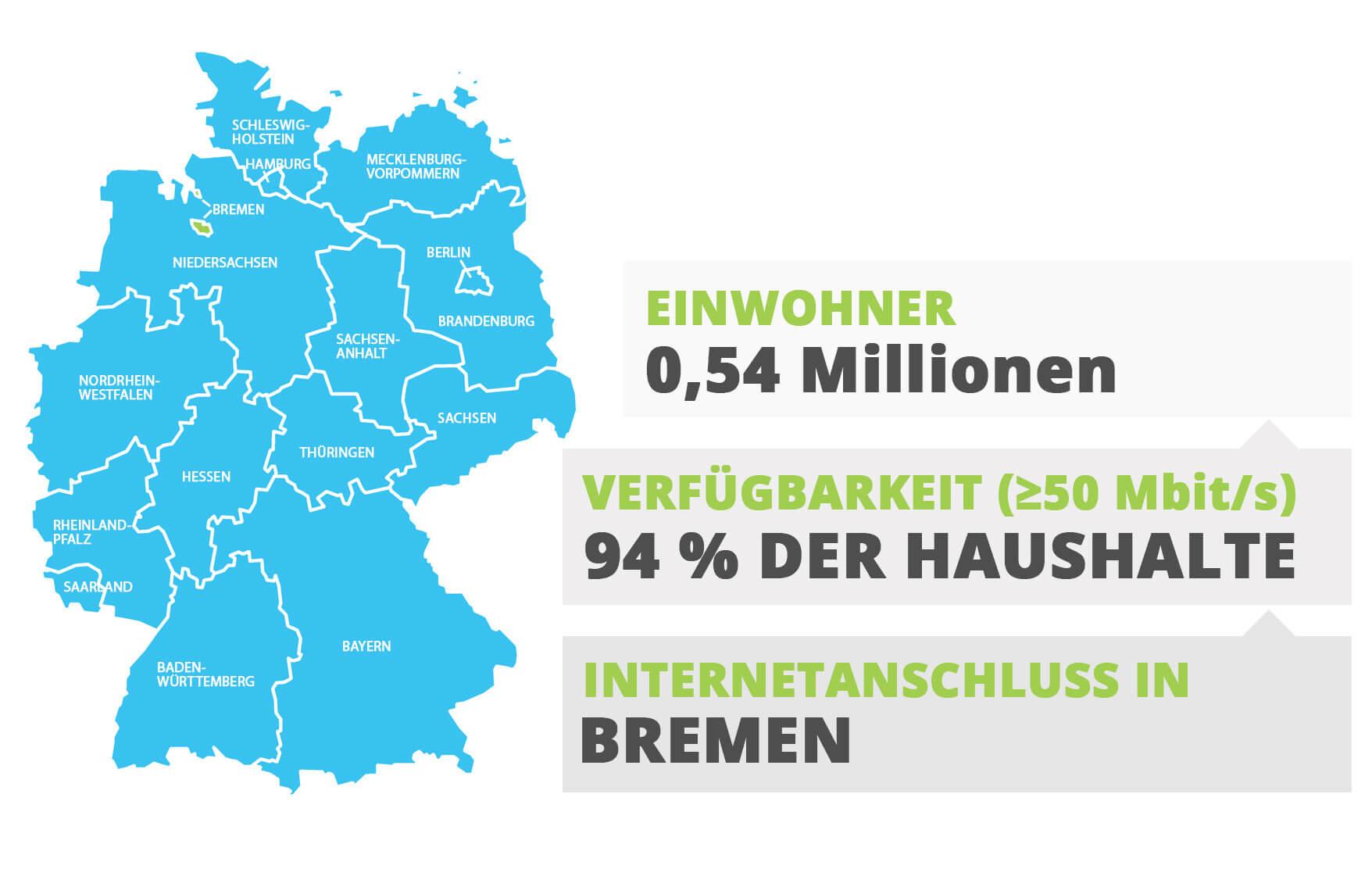 Internetanschluss in Bremen