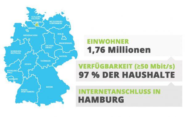 Hamburg Internetanschluss