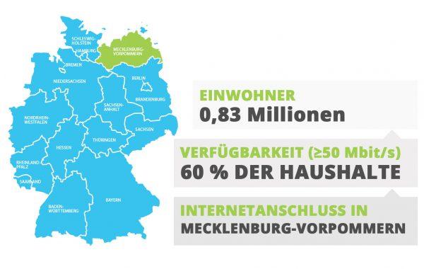Mecklenburg-Vorpommern Internetanschluss