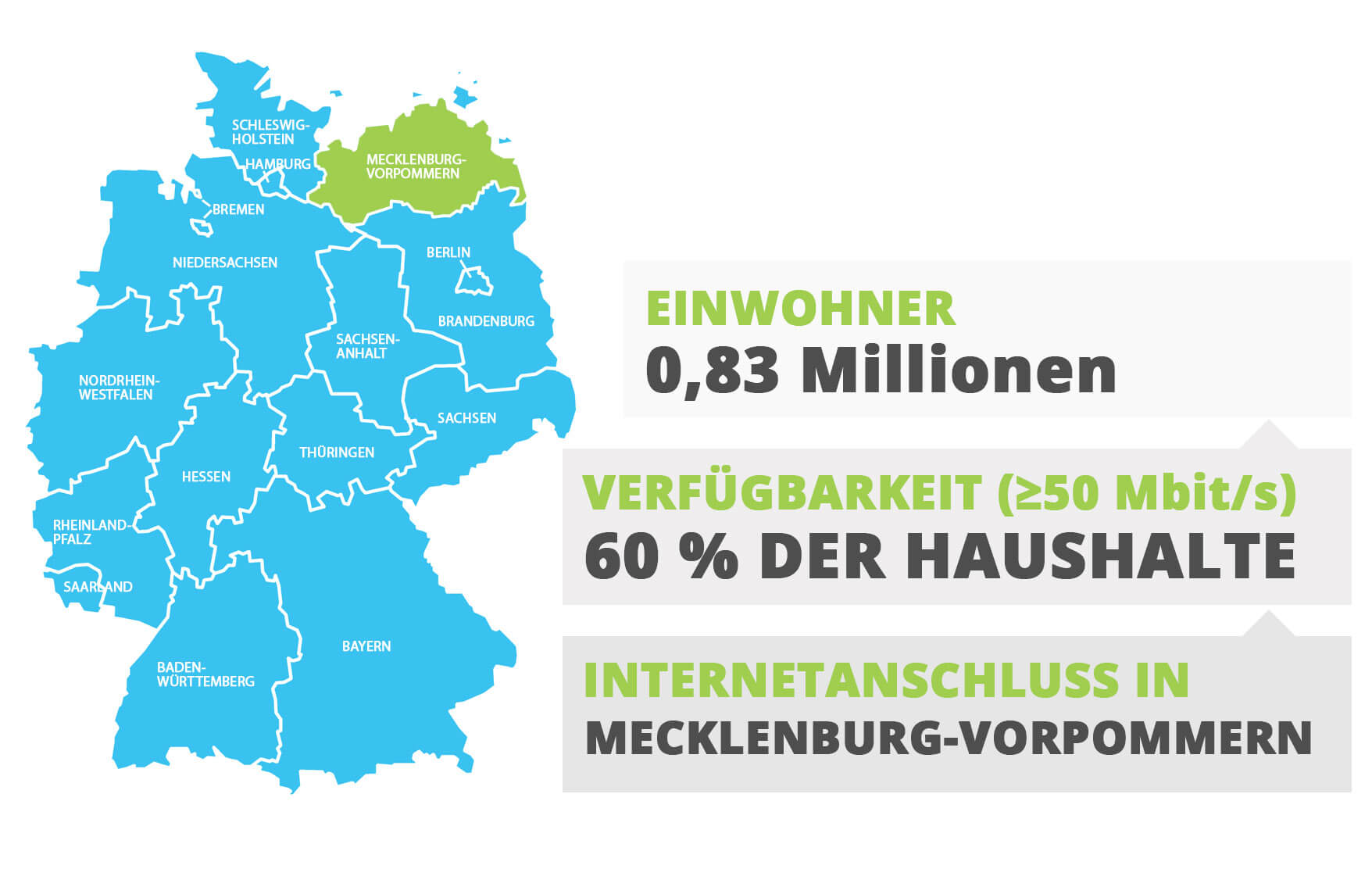 Internetanschluss in Mecklenburg-Vorpommern