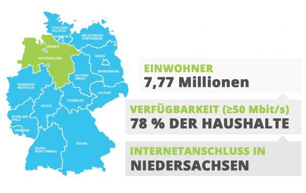 Niedersachsen Internetanschluss