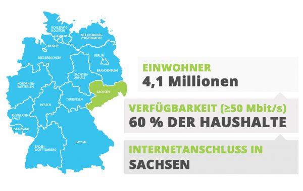 Sachsen Internetanschluss