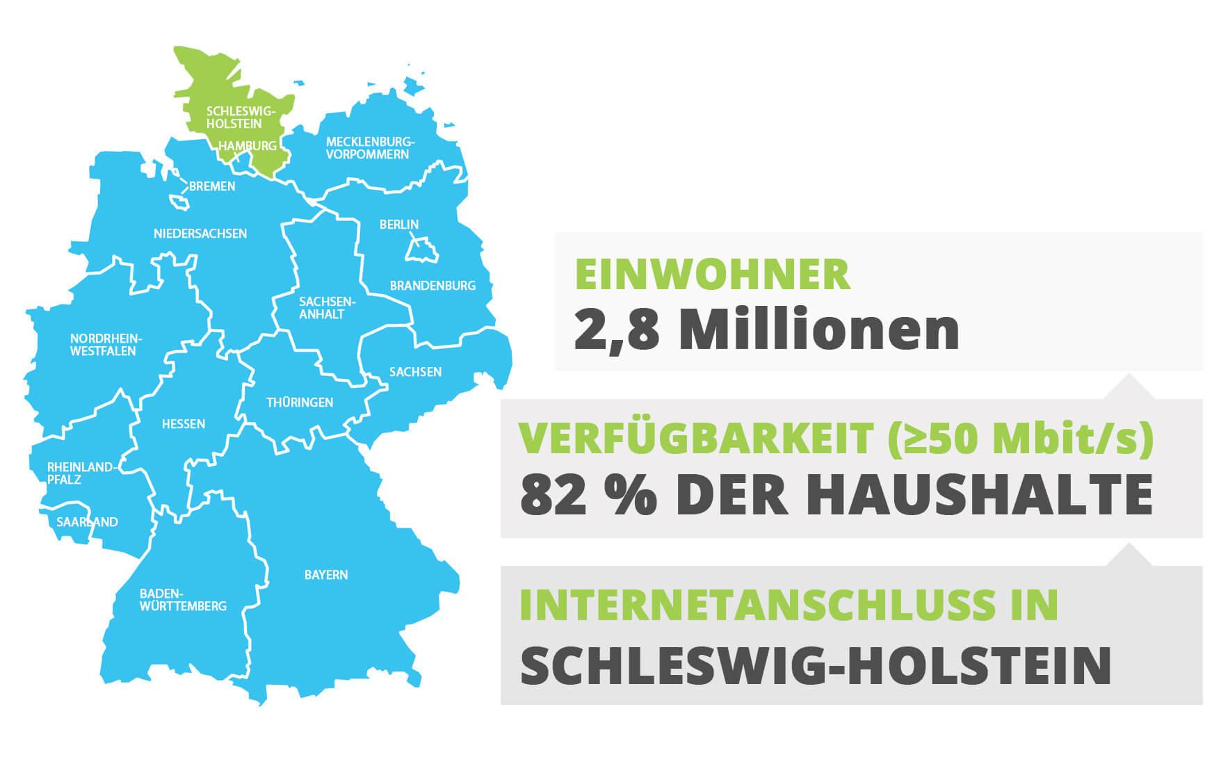 Internetanschluss in Schleswig-Holstein