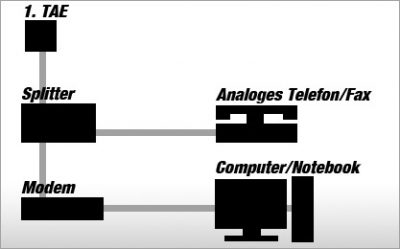 DSL-Aufbau mit Modem