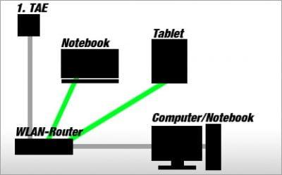 DSL-Aufbau eines Routers mit integriertem Modem