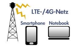 LTE(4G)-Netz