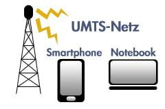 UMTS-HSDPA internet